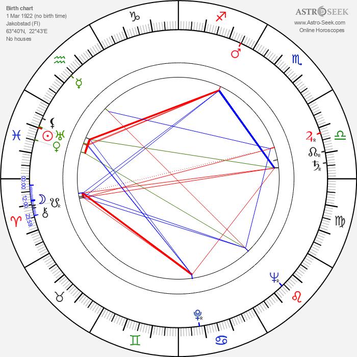 Kuuno Honkonen - Astrology Natal Birth Chart