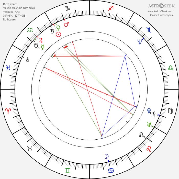 Kwang-jung Park - Astrology Natal Birth Chart