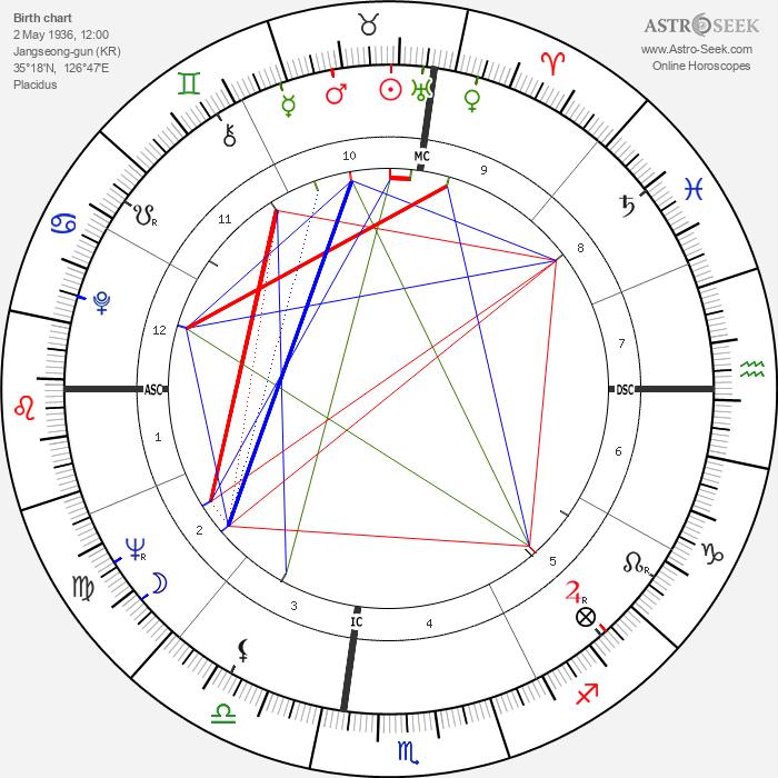 Kwon-taek Im - Astrology Natal Birth Chart