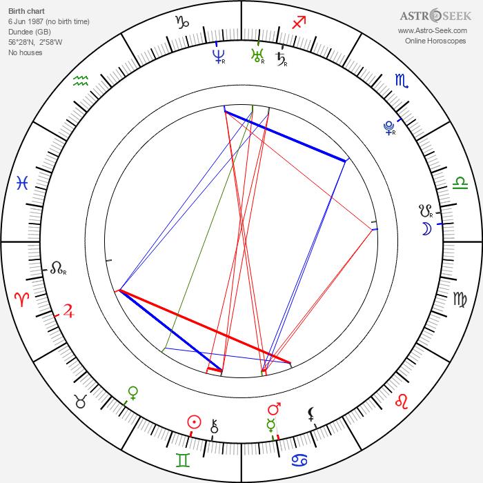 Kyle Falconer - Astrology Natal Birth Chart