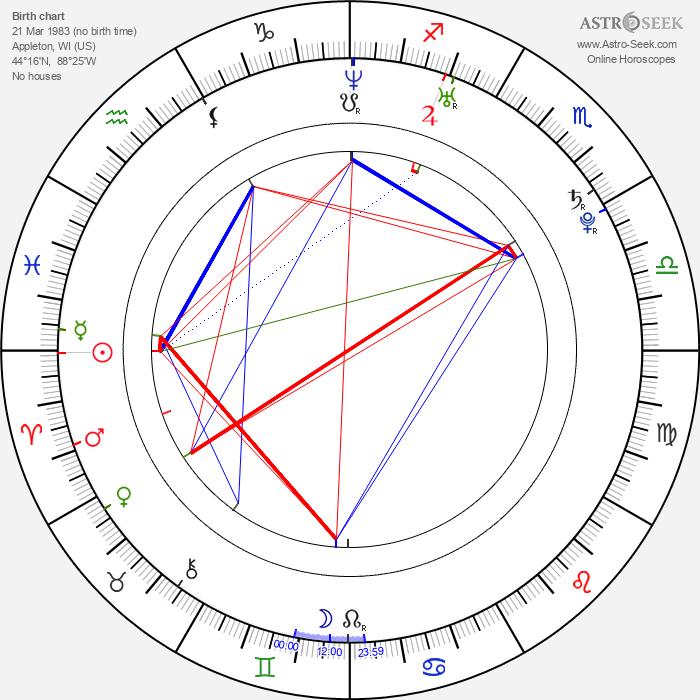 Kyle Gibson - Astrology Natal Birth Chart