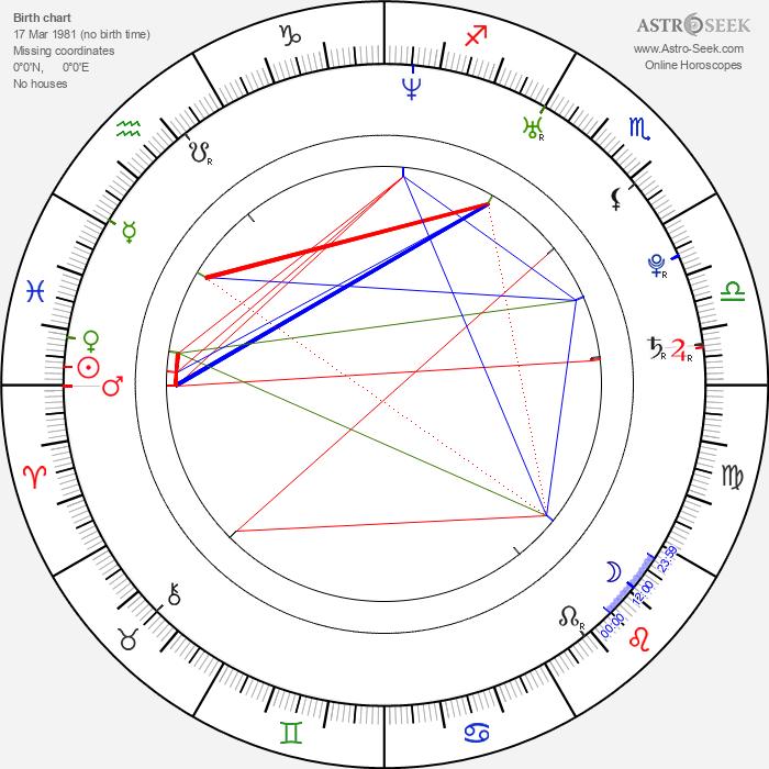 Kyle Korver - Astrology Natal Birth Chart