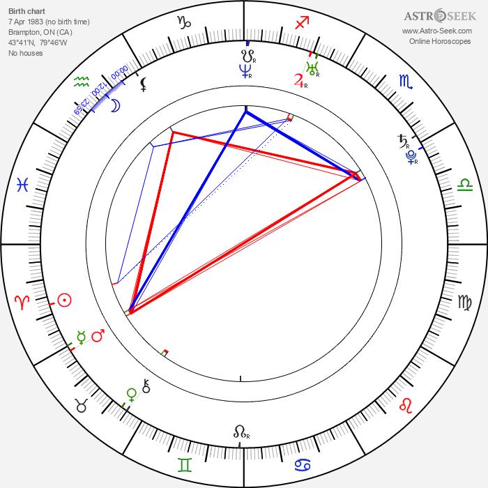 Kyle Labine - Astrology Natal Birth Chart