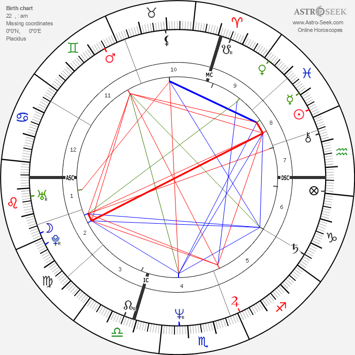 Kyle MacLachlan - Astrology Natal Birth Chart