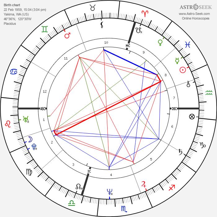 Kyle MacLachlan - Astrology Natal Birth Chart