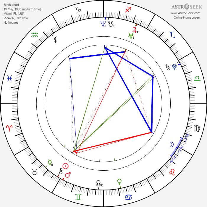Kyle Patrick Alvarez - Astrology Natal Birth Chart
