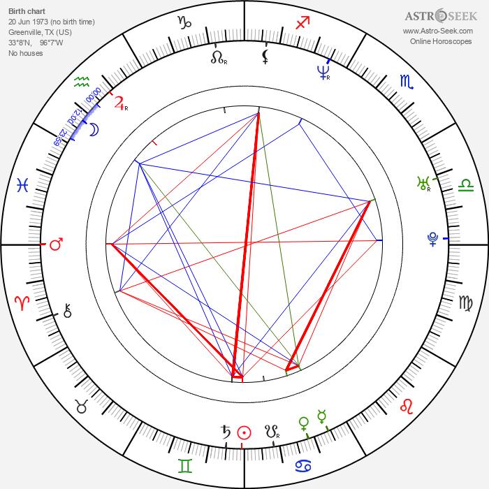 Kyle Saylors - Astrology Natal Birth Chart