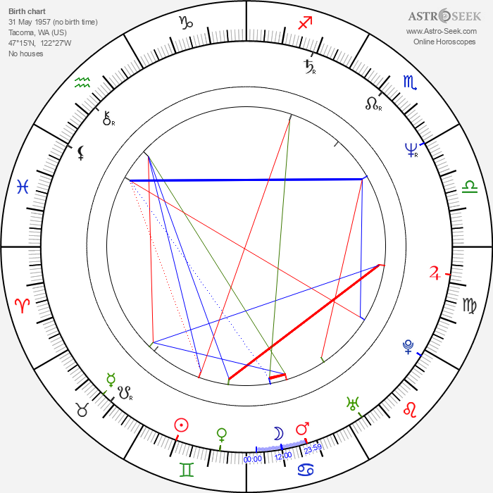 Kyle Secor - Astrology Natal Birth Chart
