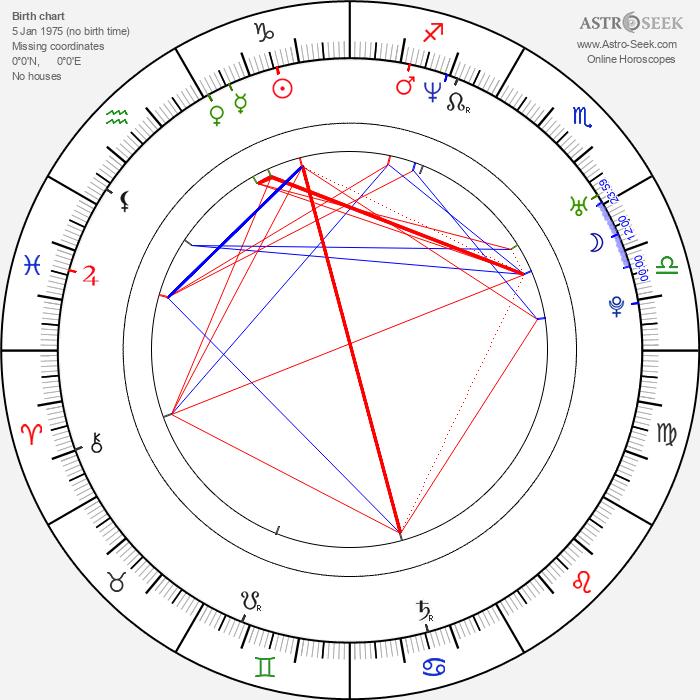 Kylie Bax - Astrology Natal Birth Chart