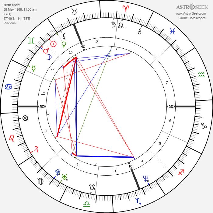 Kylie Minogue - Astrology Natal Birth Chart