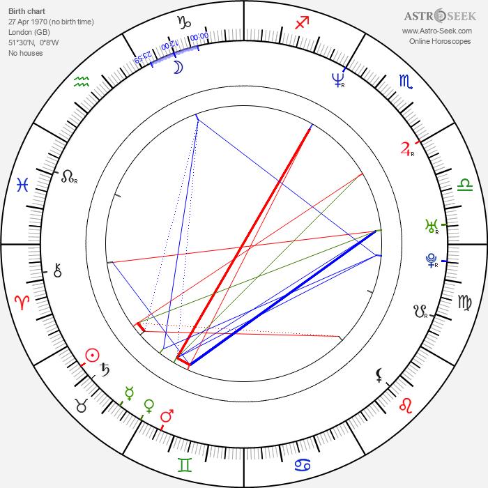 Kylie Travis - Astrology Natal Birth Chart