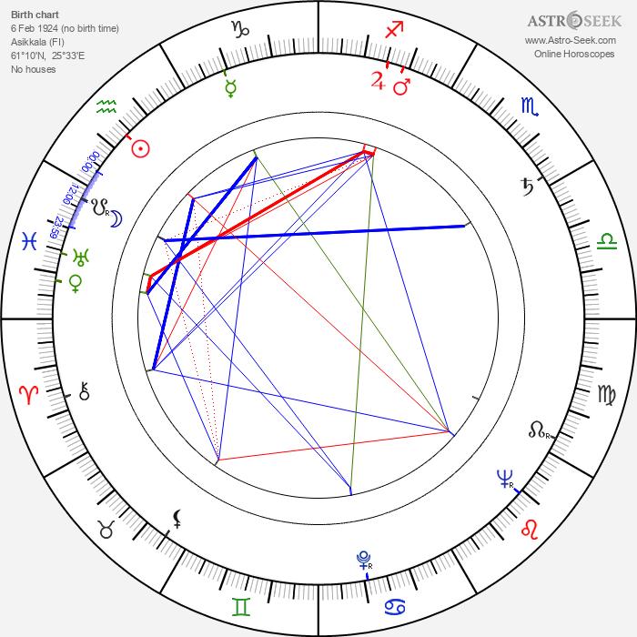 Kyllikki Virolainen - Astrology Natal Birth Chart
