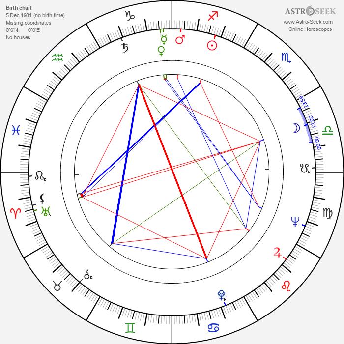 Kyôko Kagawa - Astrology Natal Birth Chart