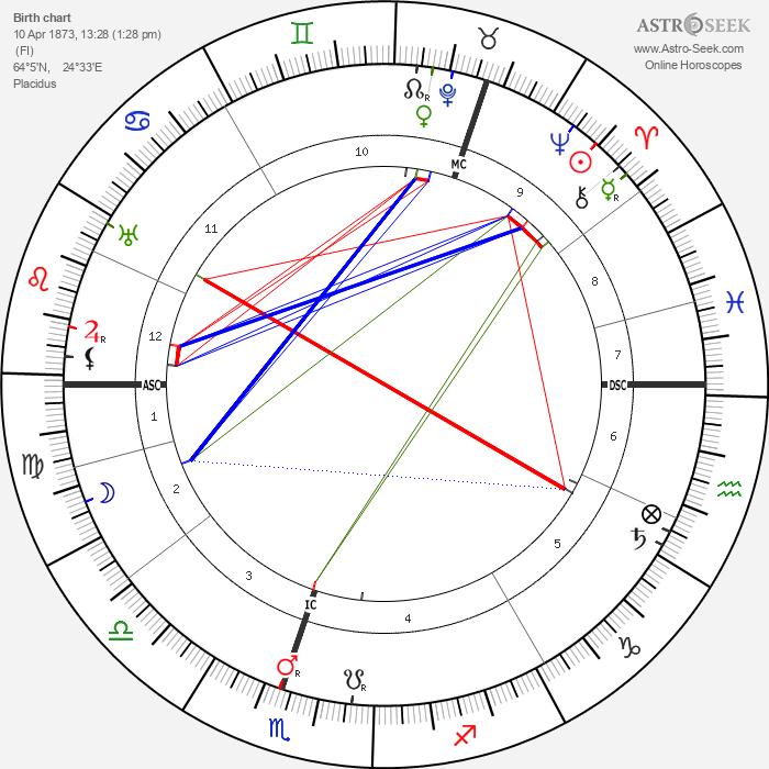 Kyösti Kallio - Astrology Natal Birth Chart