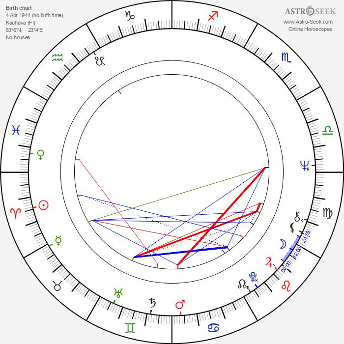 Kyösti Virrankoski - Astrology Natal Birth Chart