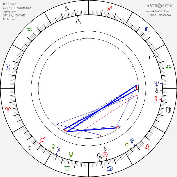 Kyôzô Nagatsuka - Astrology Natal Birth Chart
