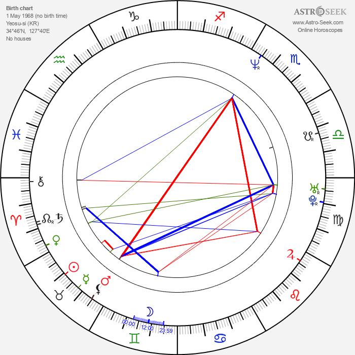 Kyung-gu Sol - Astrology Natal Birth Chart