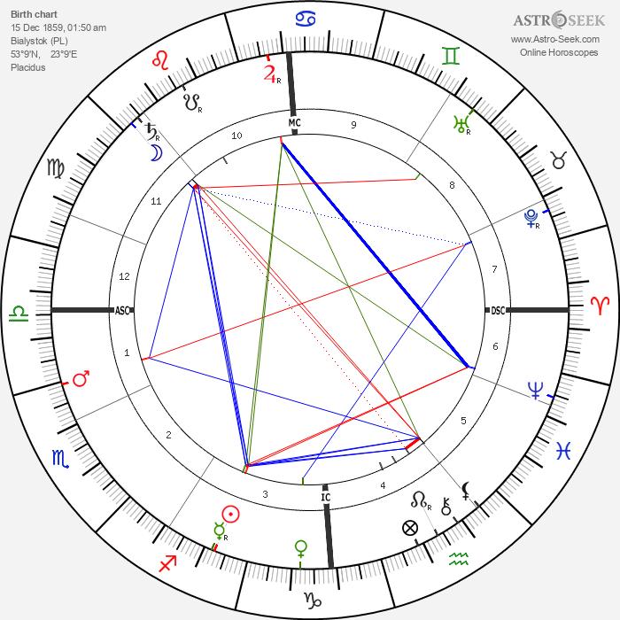 L. L. Zamenhof - Astrology Natal Birth Chart