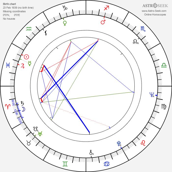 L. P. II Shaffer - Astrology Natal Birth Chart