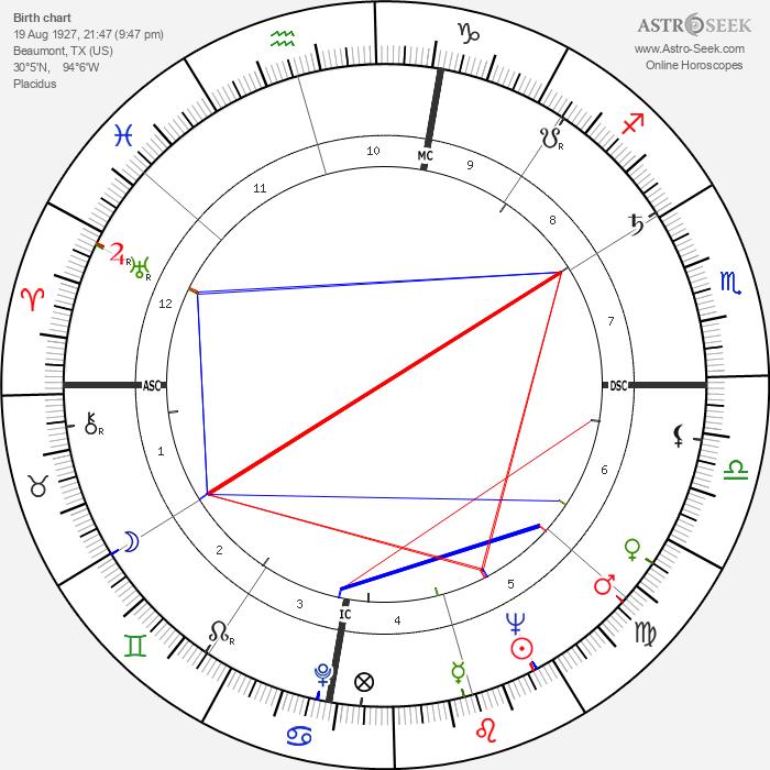 L. Q. Jones - Astrology Natal Birth Chart
