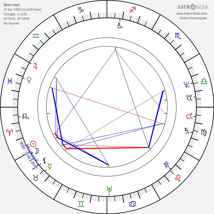L. Scott Caldwell - Astrology Natal Birth Chart