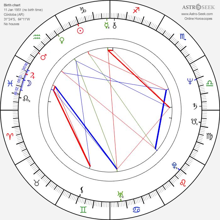 La Mona Jiménez - Astrology Natal Birth Chart