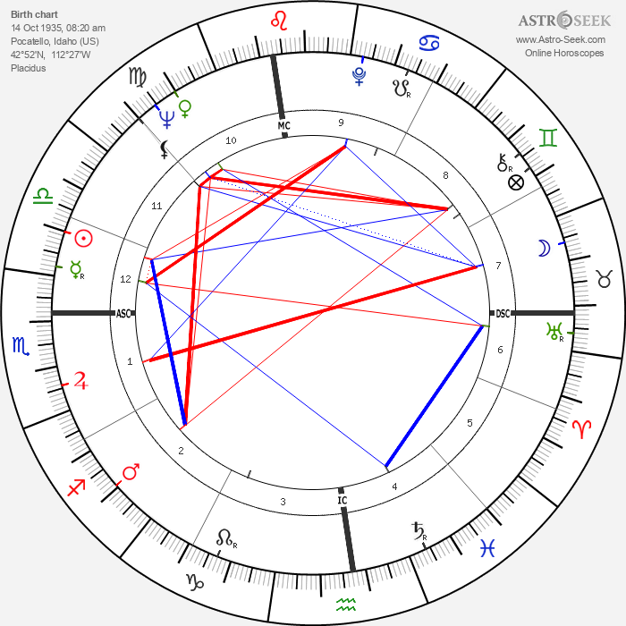 La Monte Young - Astrology Natal Birth Chart