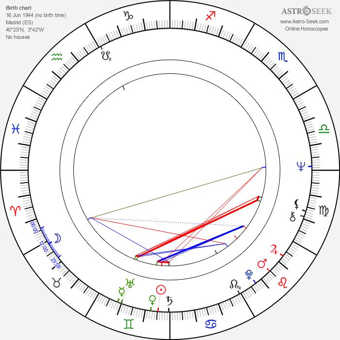 La Polaca - Astrology Natal Birth Chart