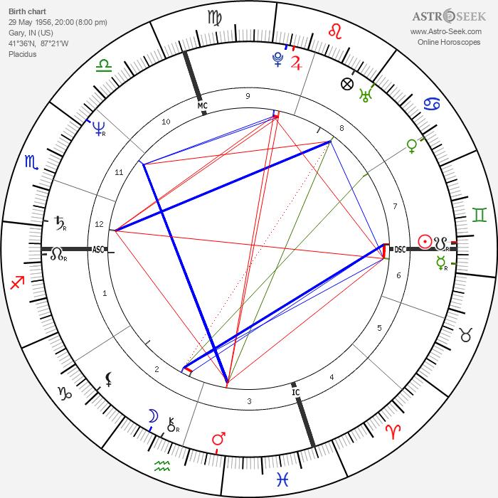 La Toya Jackson - Astrology Natal Birth Chart