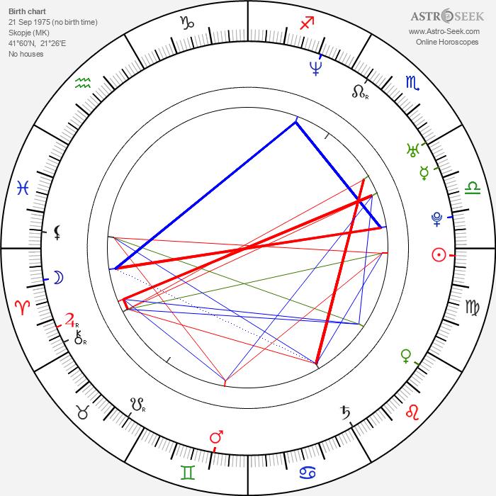 Labina Mitevska - Astrology Natal Birth Chart