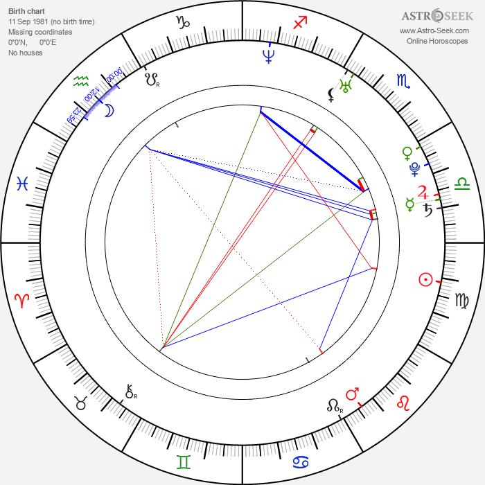 Lachlan Nieboer - Astrology Natal Birth Chart