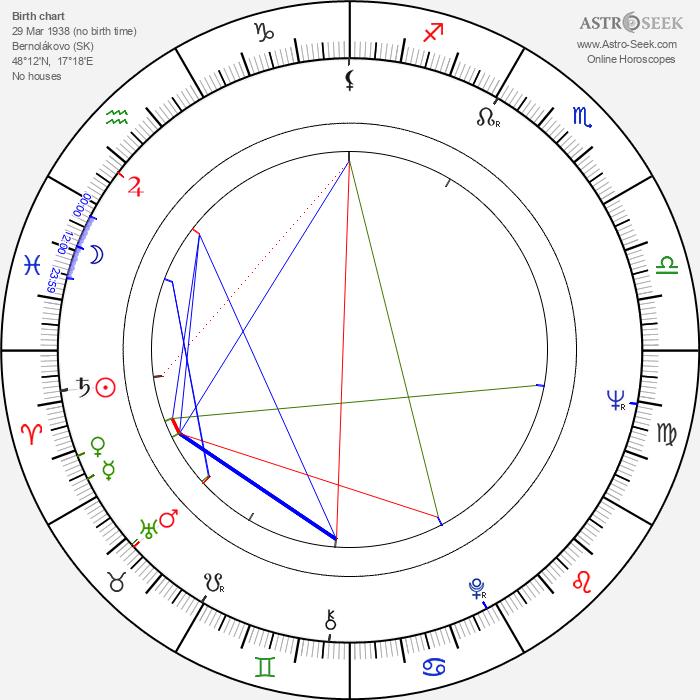 Laco Déczi - Astrology Natal Birth Chart