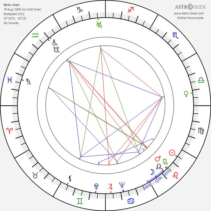 Ladislao Vajda - Astrology Natal Birth Chart