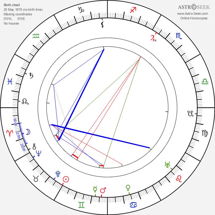 Ladislaus Tuszynski - Astrology Natal Birth Chart