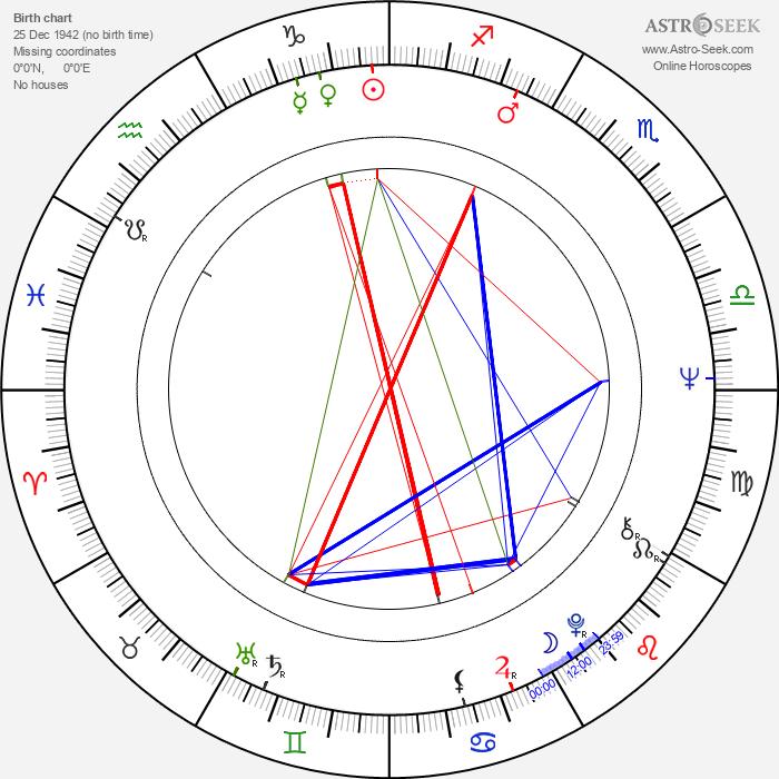 Ladislav Adamík - Astrology Natal Birth Chart