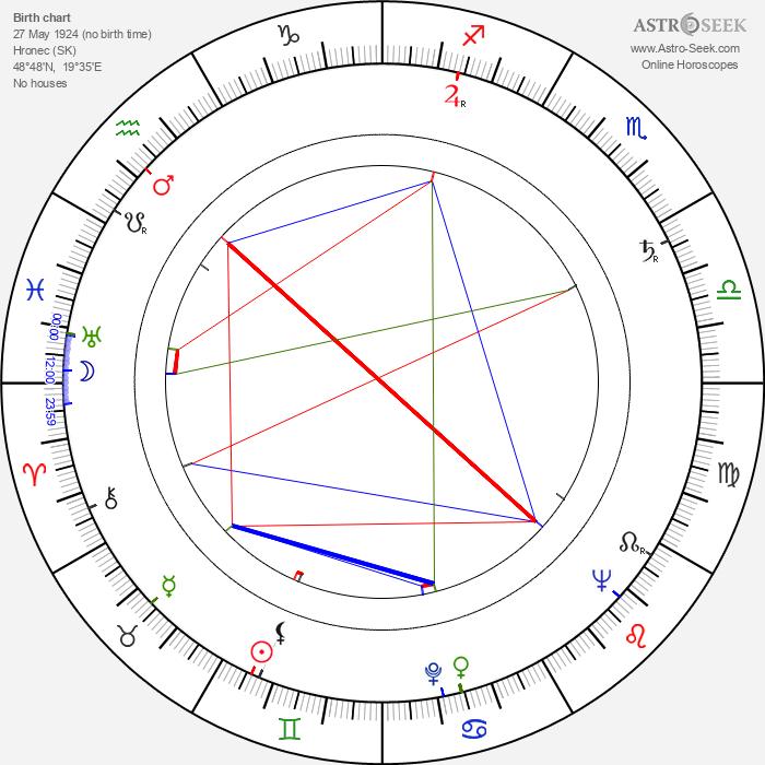 Ladislav Chudík - Astrology Natal Birth Chart