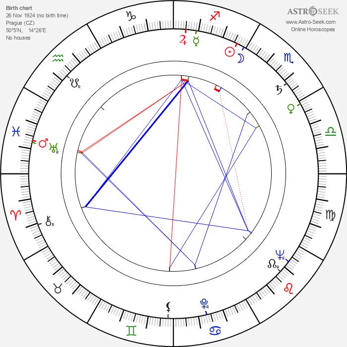 Ladislav Daneš - Astrology Natal Birth Chart