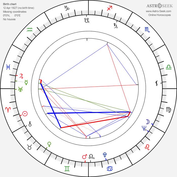 Ladislav Fecko - Astrology Natal Birth Chart