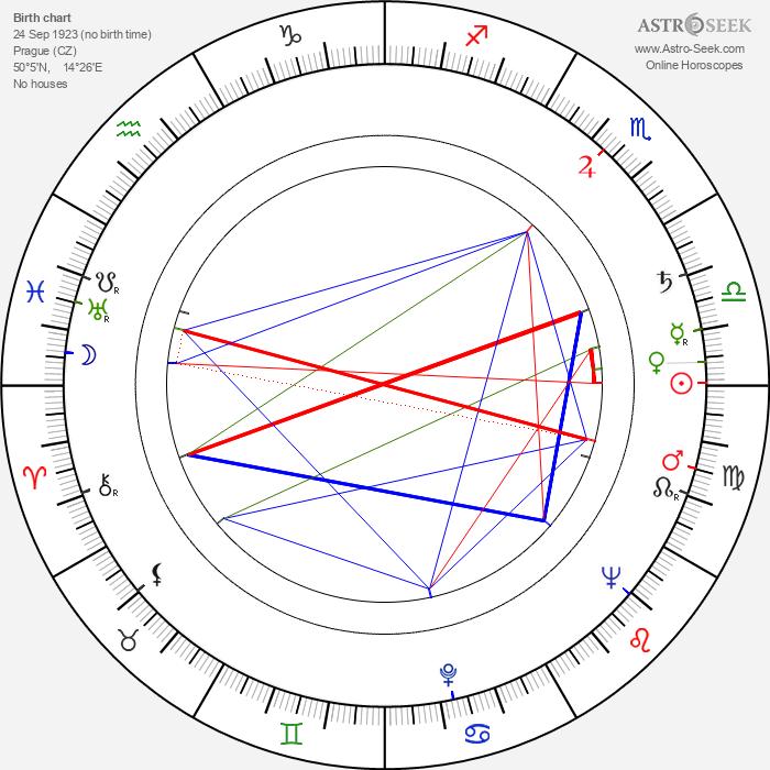 Ladislav Fuks - Astrology Natal Birth Chart