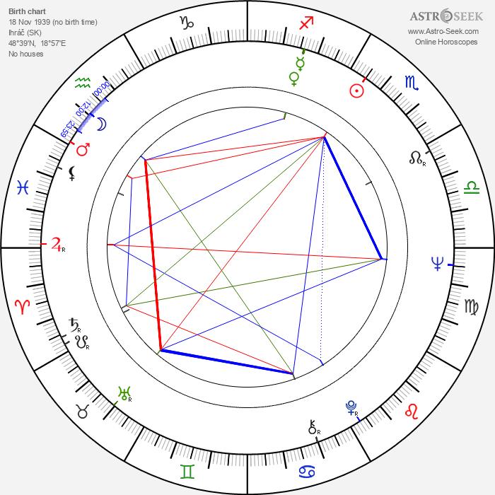 Ladislav Goral - Astrology Natal Birth Chart