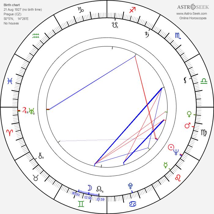 Ladislav Helge - Astrology Natal Birth Chart