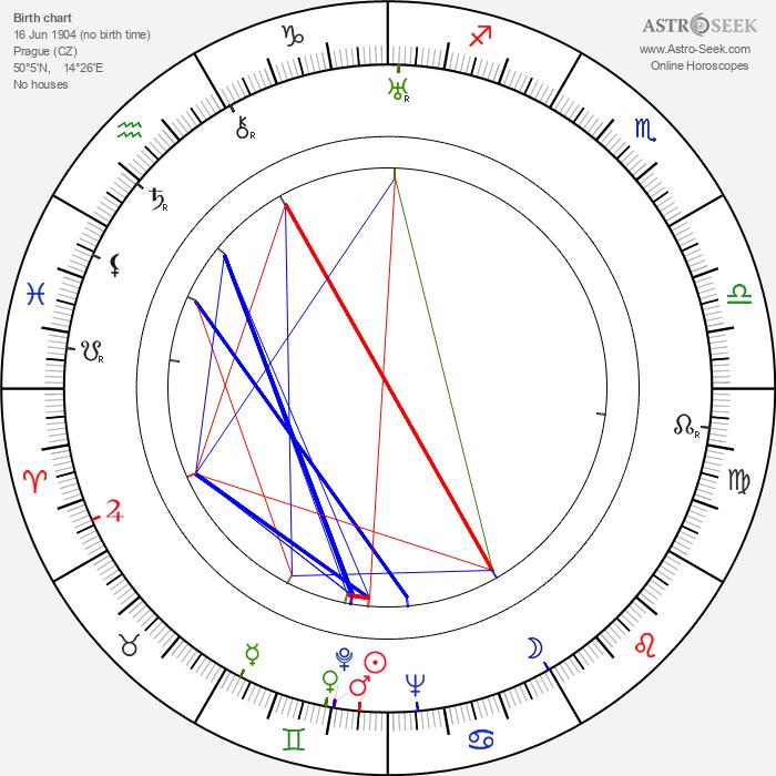 Ladislav Hemmer - Astrology Natal Birth Chart