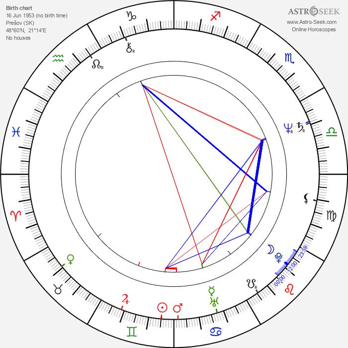 Ladislav Kaboš - Astrology Natal Birth Chart