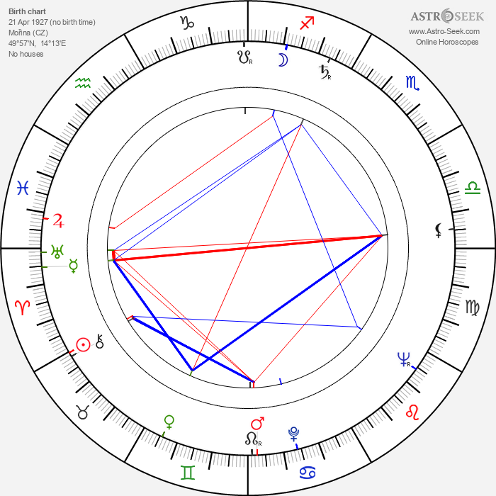 Ladislav Kazda - Astrology Natal Birth Chart