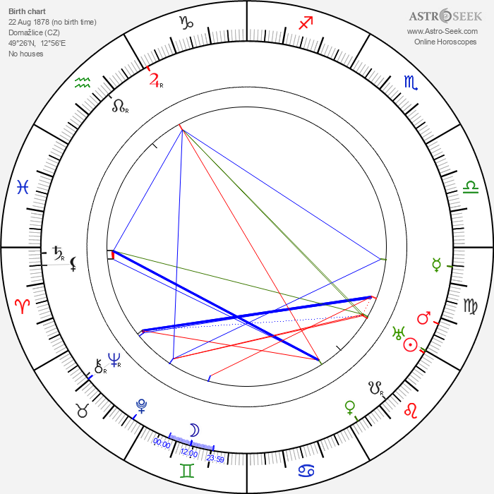 Ladislav Klíma - Astrology Natal Birth Chart