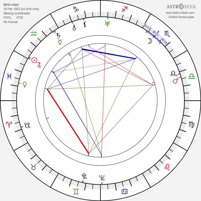 Ladislav Kolda - Astrology Natal Birth Chart