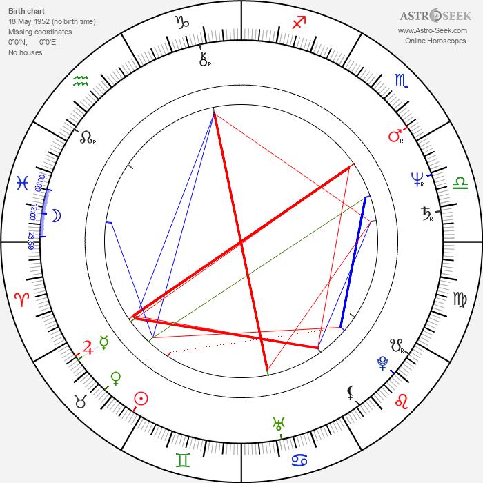 Ladislav Konrád - Astrology Natal Birth Chart