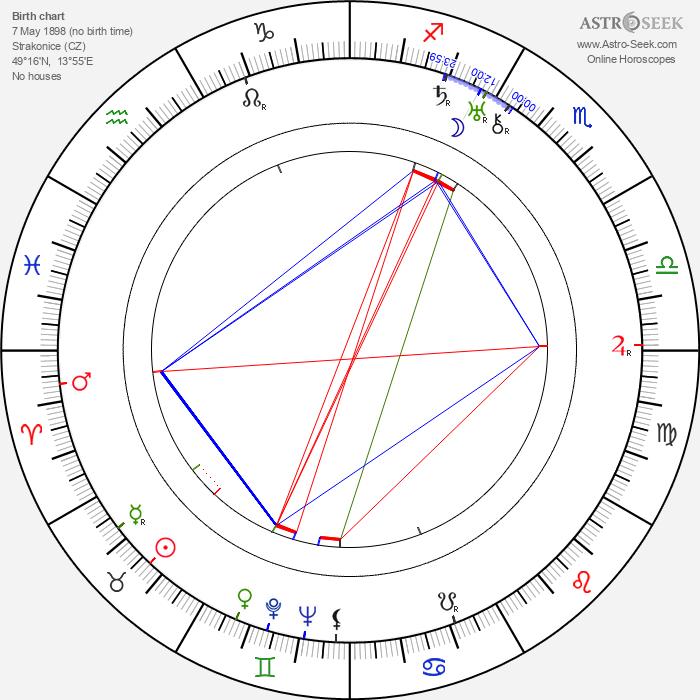 Ladislav Kulhánek - Astrology Natal Birth Chart