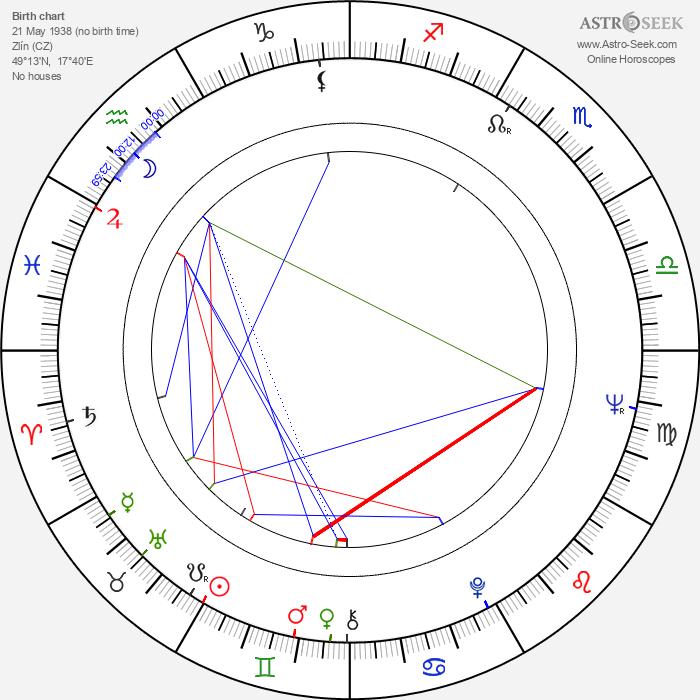 Ladislav Matějka - Astrology Natal Birth Chart