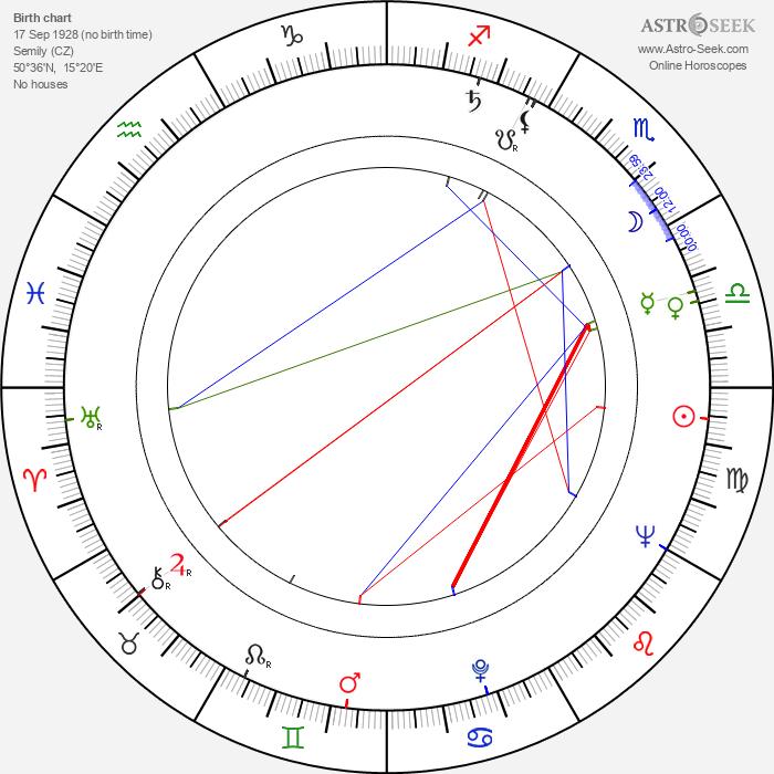 Ladislav Muška - Astrology Natal Birth Chart